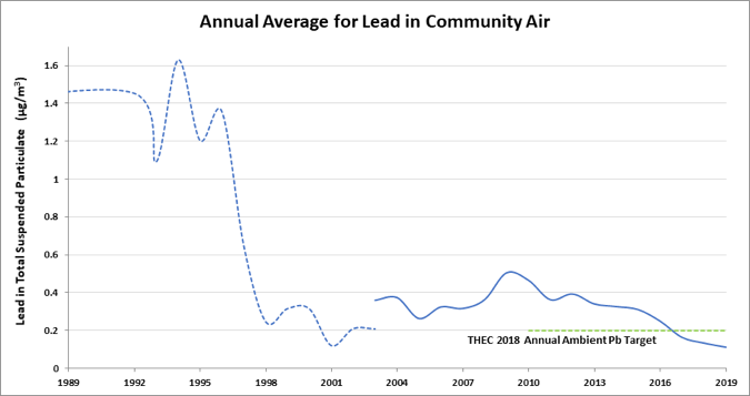 Figure 1 Annual Average Lead in Community Air 1989-2019.